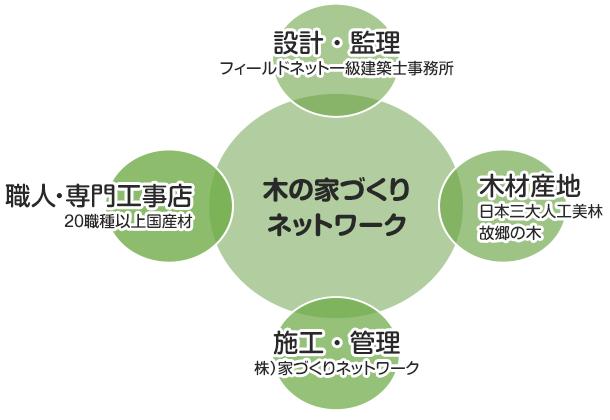 木の家づくりネットワーク 組織概要