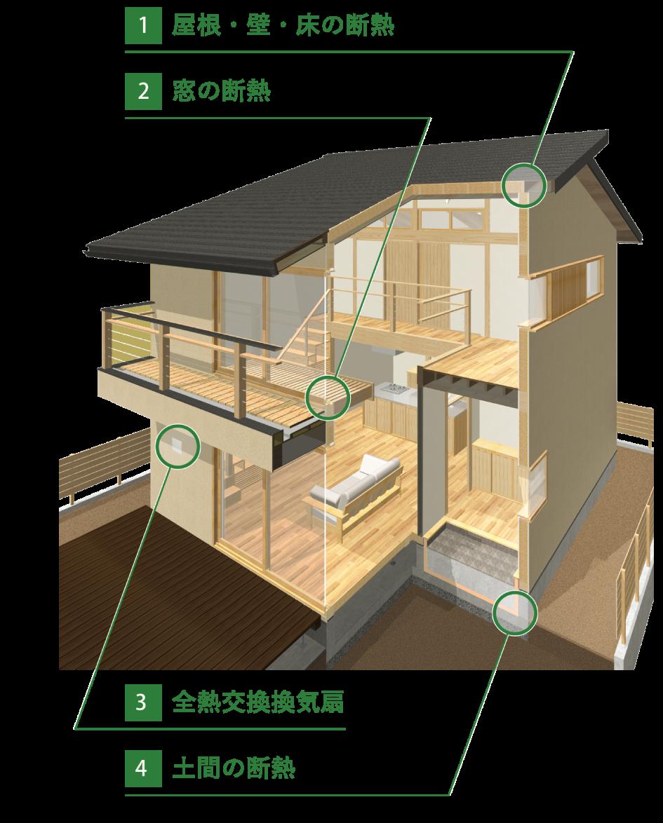 窓の断熱、屋根・壁・床の断熱、全熱交換換気扇、土間の断熱