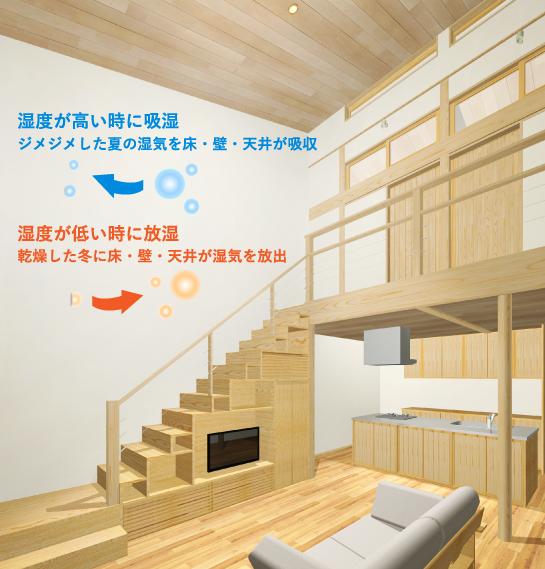 湿度が高い時に吸湿ジメジメした夏の湿気を床・壁・天井が吸収。湿度が低い時に放湿 乾燥した冬に床・壁・天井が湿気を放出