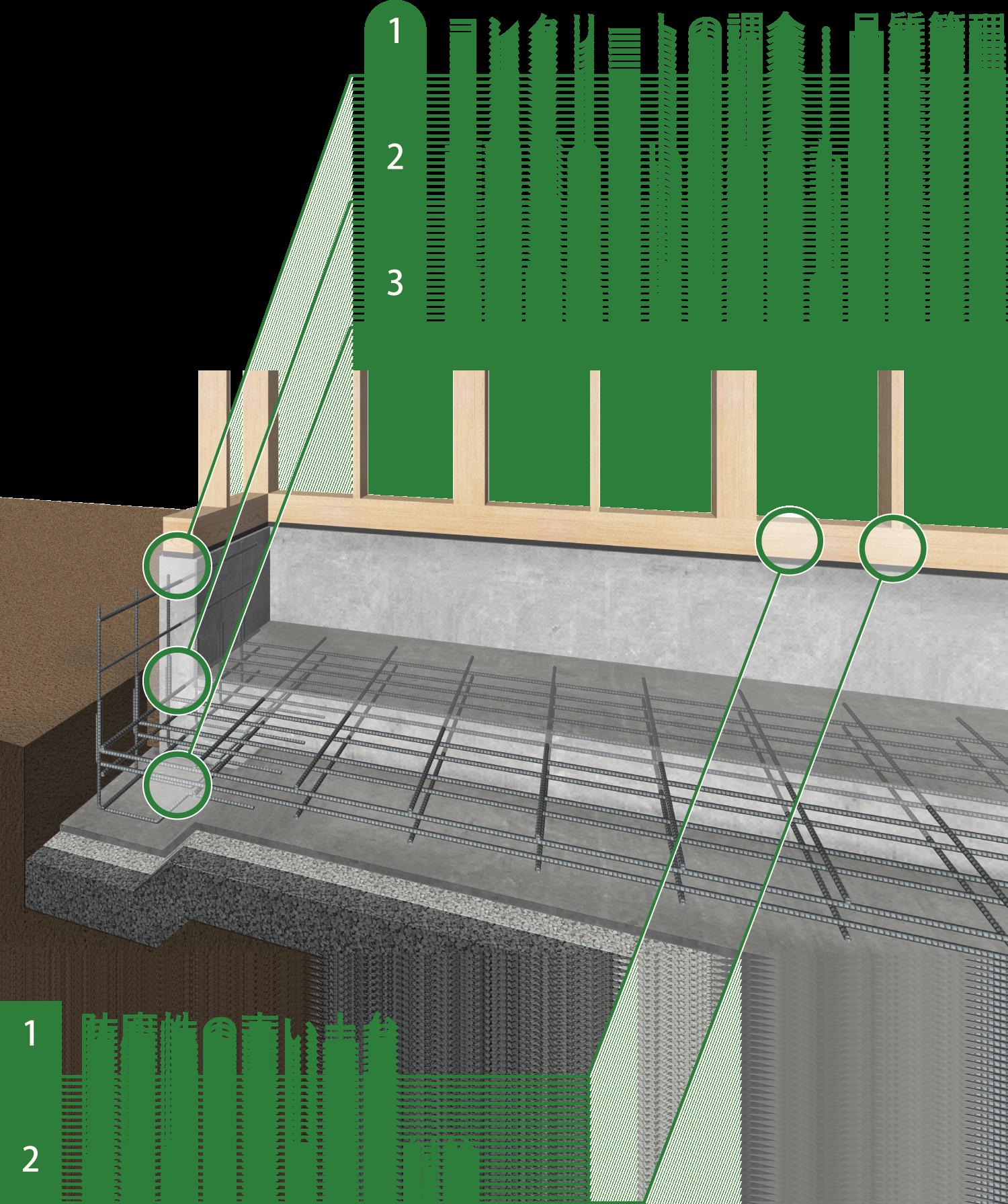 コンクリートの調合・品質管理 打継ぎのない一体打ち施工 構造計算による基礎設計 防腐性の高い土台 ホウ酸のシロアリ対策